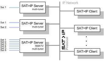Sat IP Technology Network